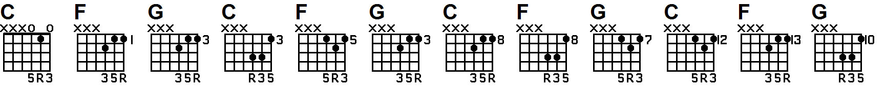 guitar lesson about 145 triad chords