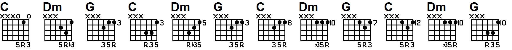 guitar lesson on triad 125 chords
