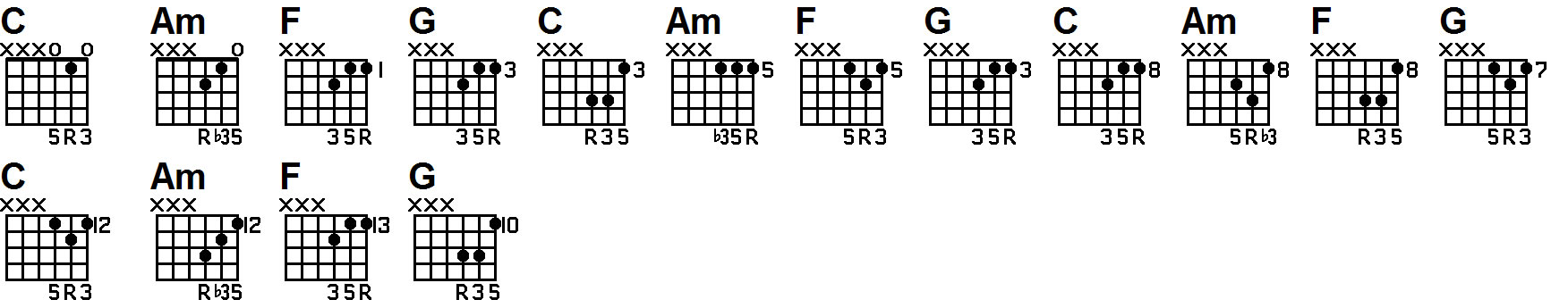 guitar lesson on triad 1645 chords