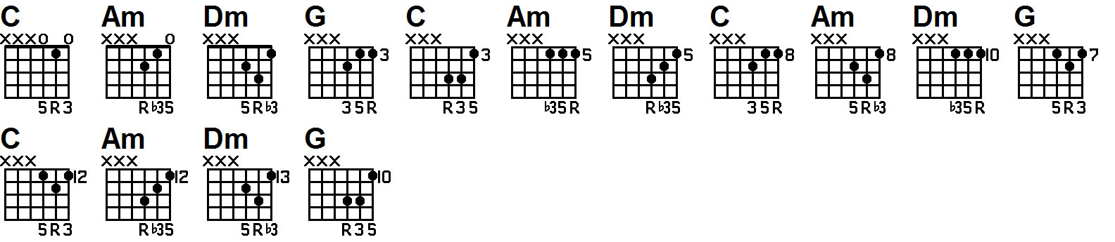 guitar lesson on triad 1625 chords