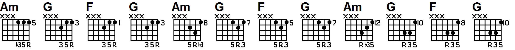 guitar lesson on triad 654 chords