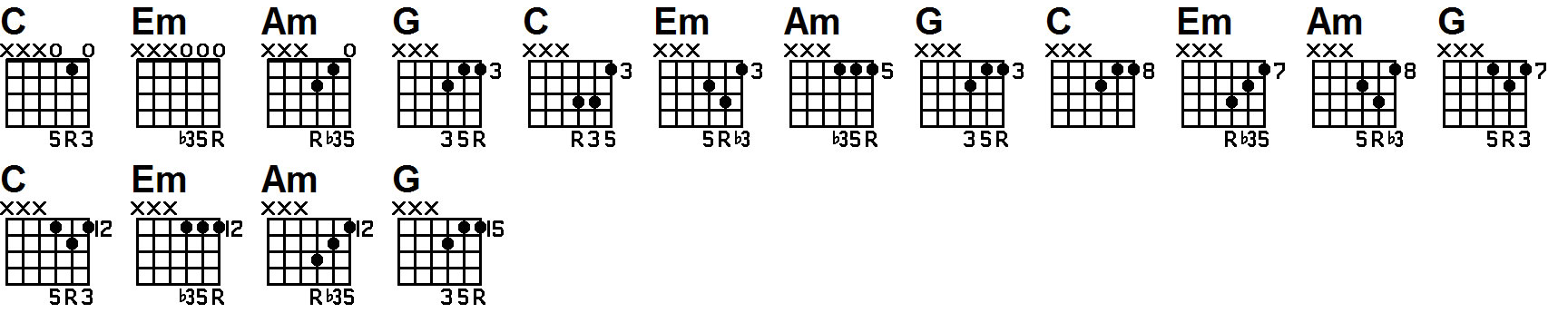 guitar lesson on triad chords